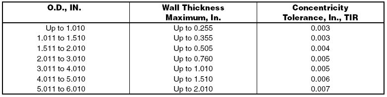 METRIC Isostatic AM-3844-45 Oilube Powdered Metal Bronze SAE841 Sleeve Bearings//Bushings Item # 601479